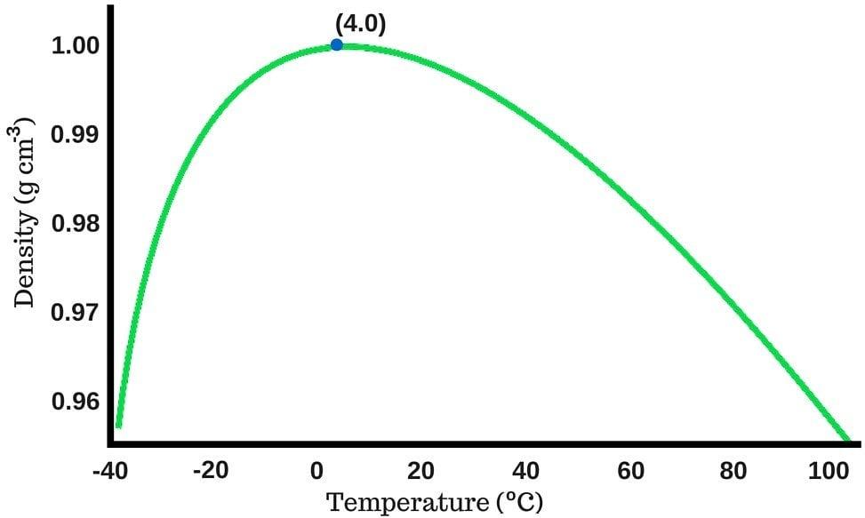 density of water against temperature