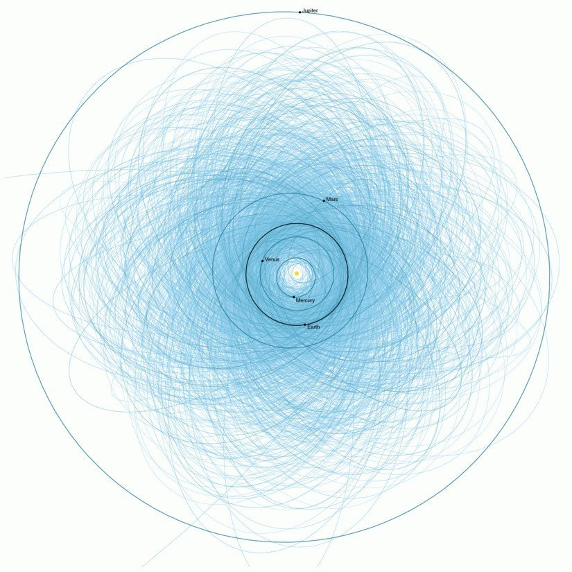 Potentially Hazardous Asteroids near Earth