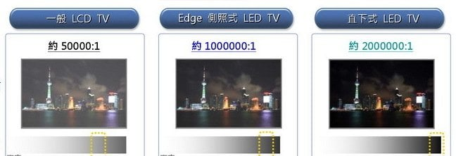 LCD vs Edgelit LED vs Backlit LED Source: Wikipedia
