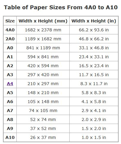 dimensions of different A-sheets