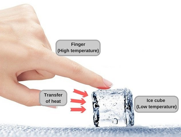finger touching an ice cube