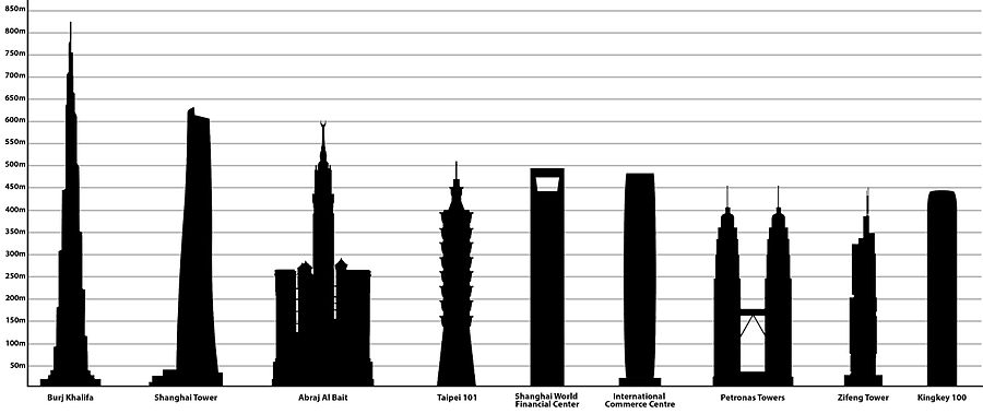 Tallest_buildings_in_Asia