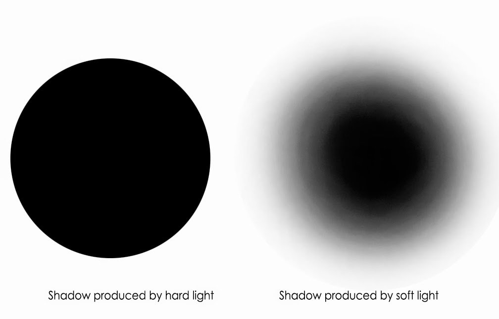 shadow-produced-by-hard-and-soft-lights