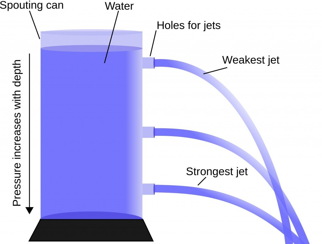 sprouting water jets from a water-container