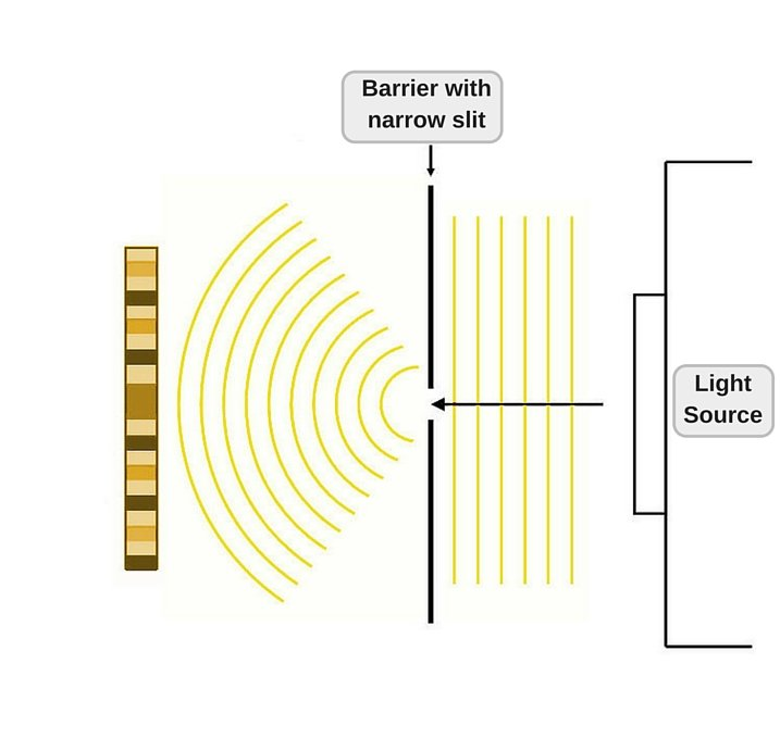 Diffraction pattern in single slit