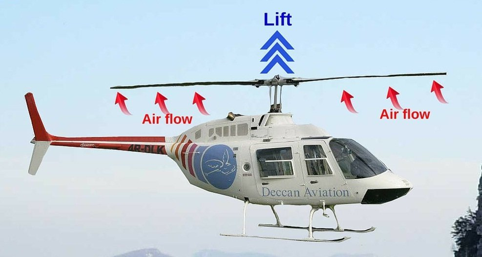 Helicopter rotors generating lift