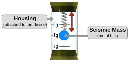 a standard accelerometer