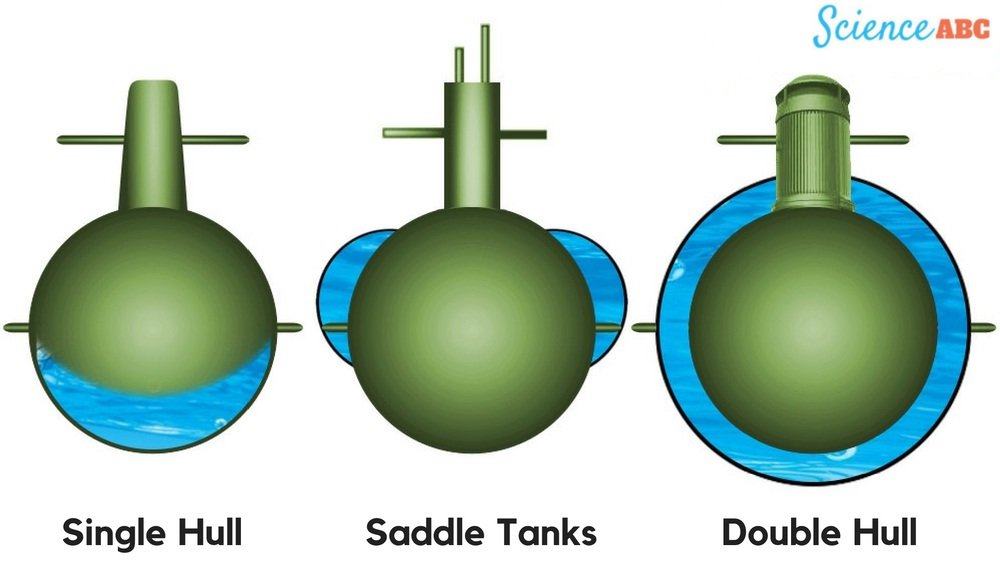 Ballast tanks are located at different positions in different models of submarines
