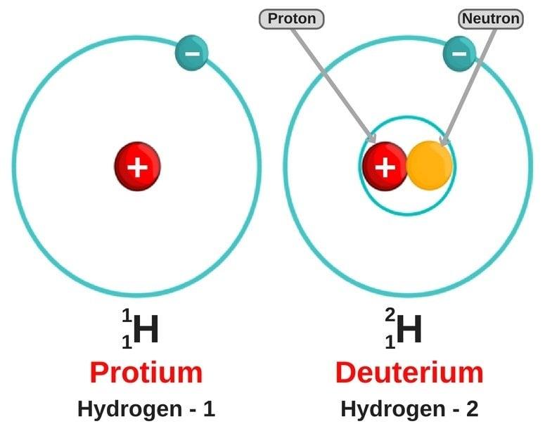 Hydrogen deuterium protium isoptope