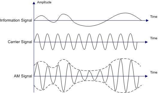 Illustration of Amplitude Modulation