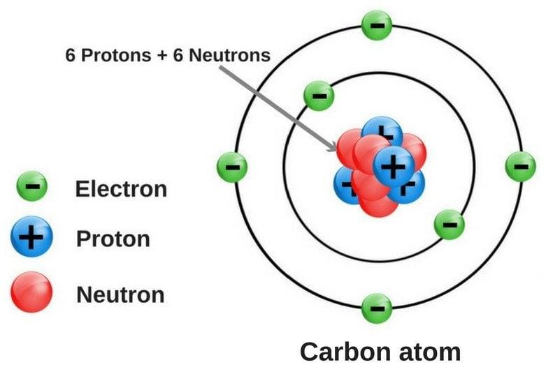 Carbon-atom