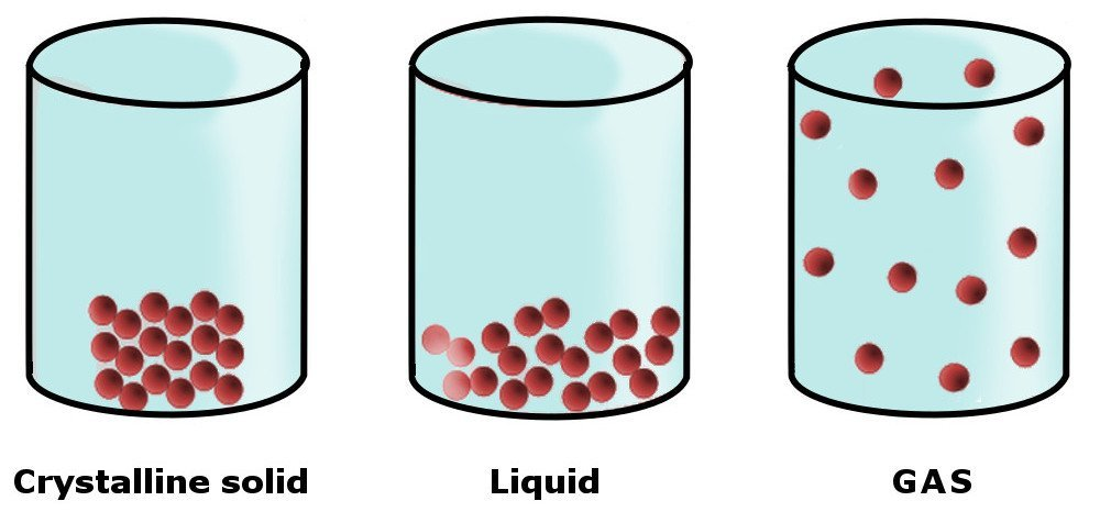 intermolecural-forces-solid-water-gas
