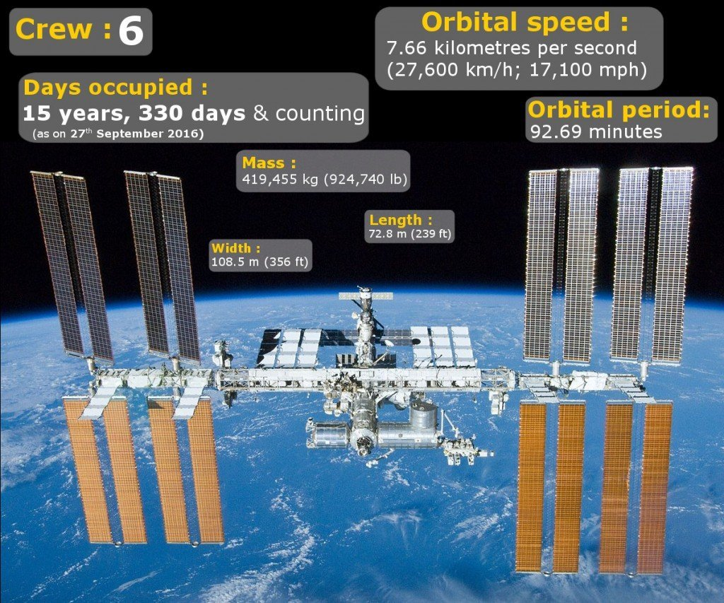 International space station facts statistics ISS_27-sep