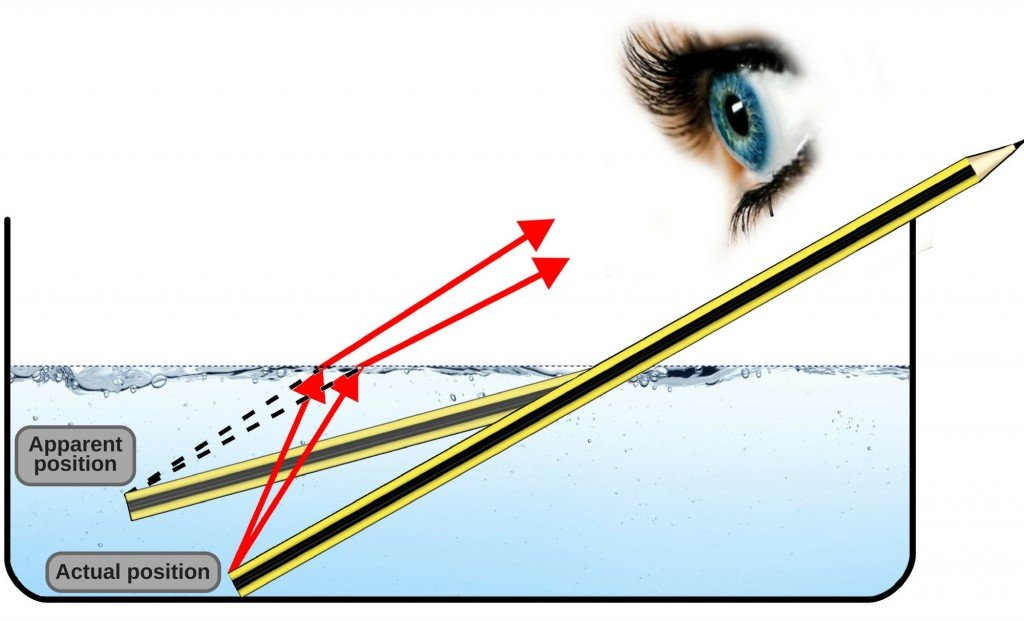 pencil refraction eye water