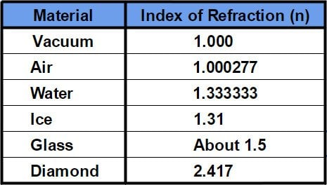 , What Is The Index Of Refraction (Refractive Index)?, Science ABC, Science ABC