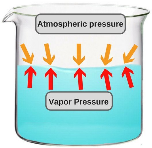 Vapor pressure and Atmospheric pressure