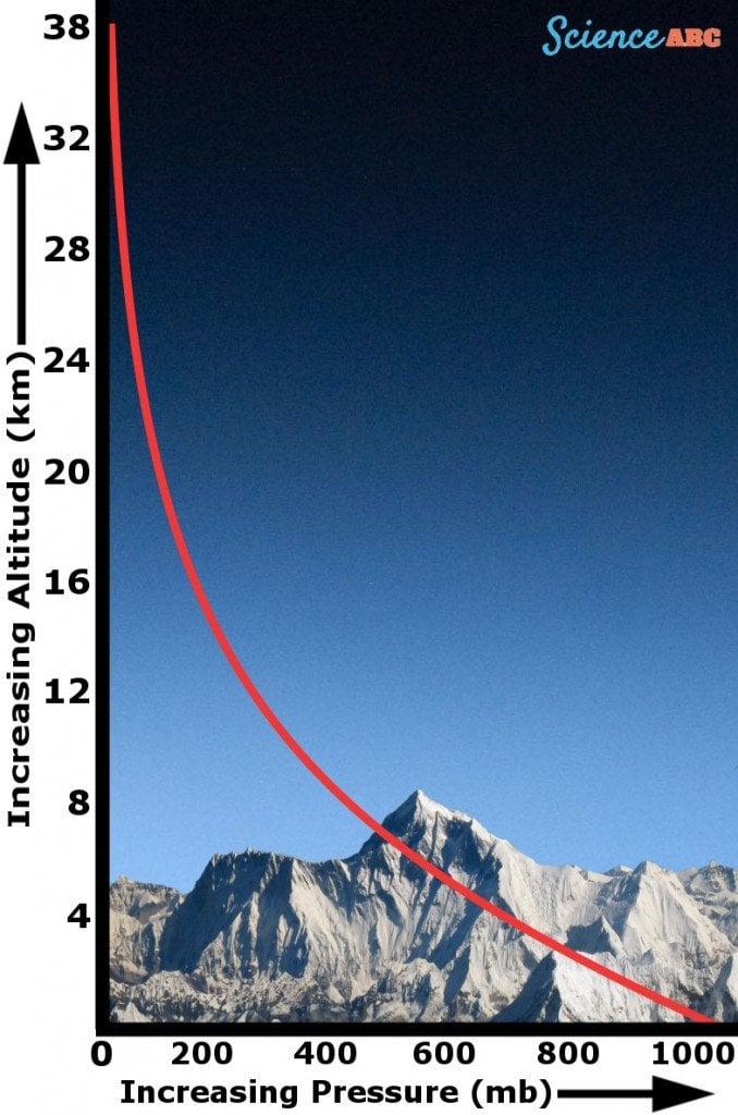 Air Altitude mountain Air pressure atmosphere space graph