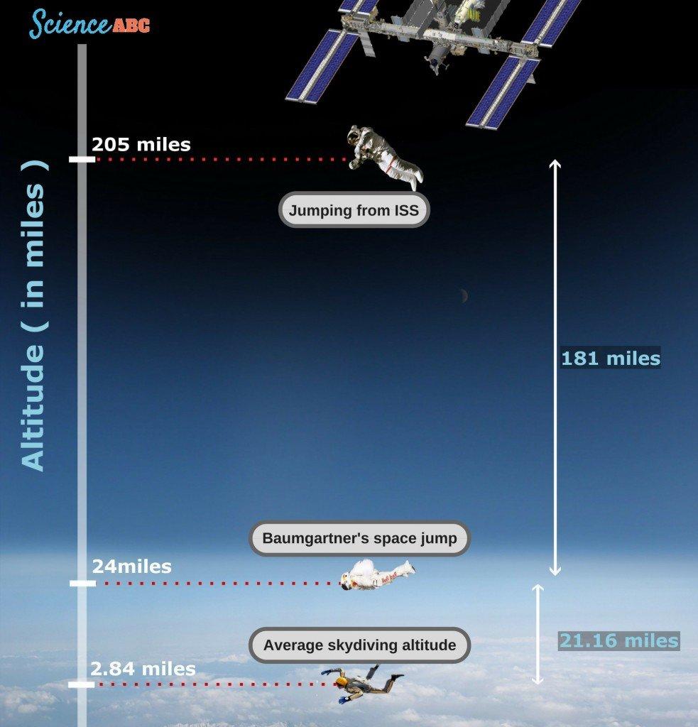 altitude comparison