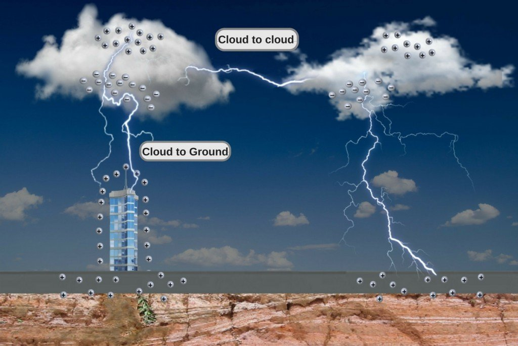 Cloud building negative positive ground lightining volcano sky bolt