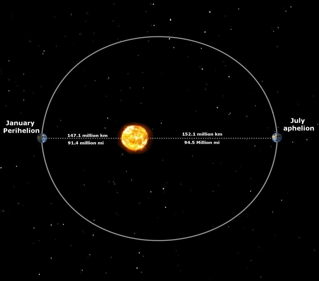 Earth orbit Perihelion-Aphelion to sun