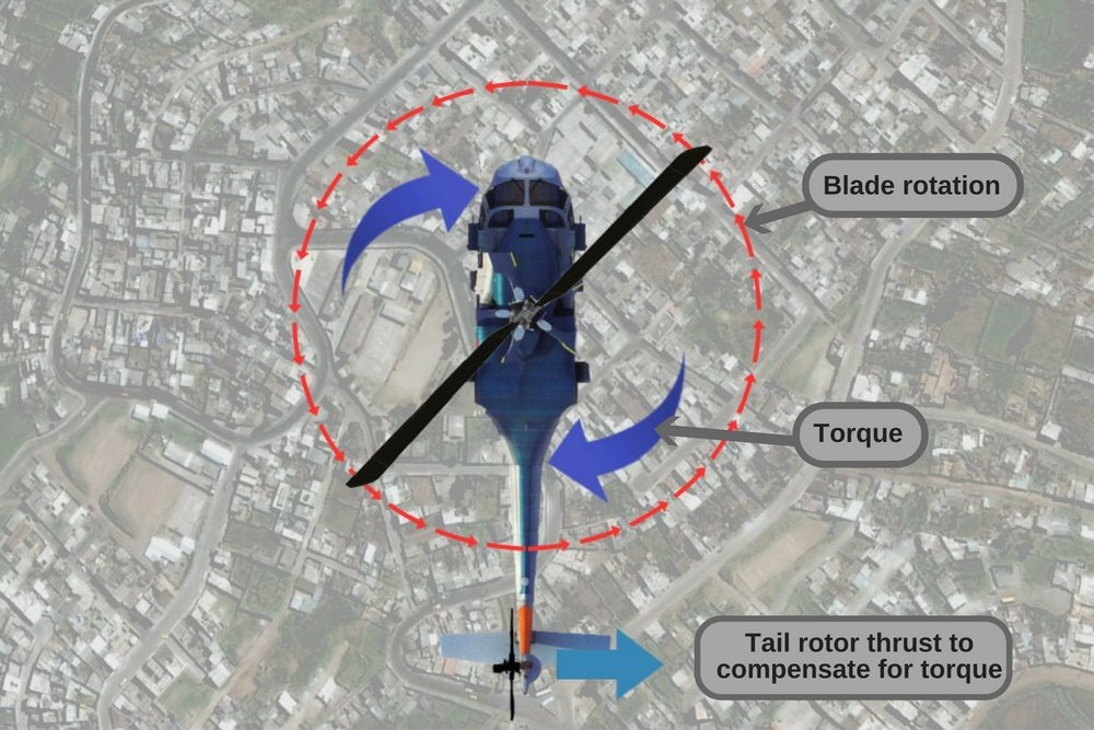 Helicopter tail rotor blade rotation torque