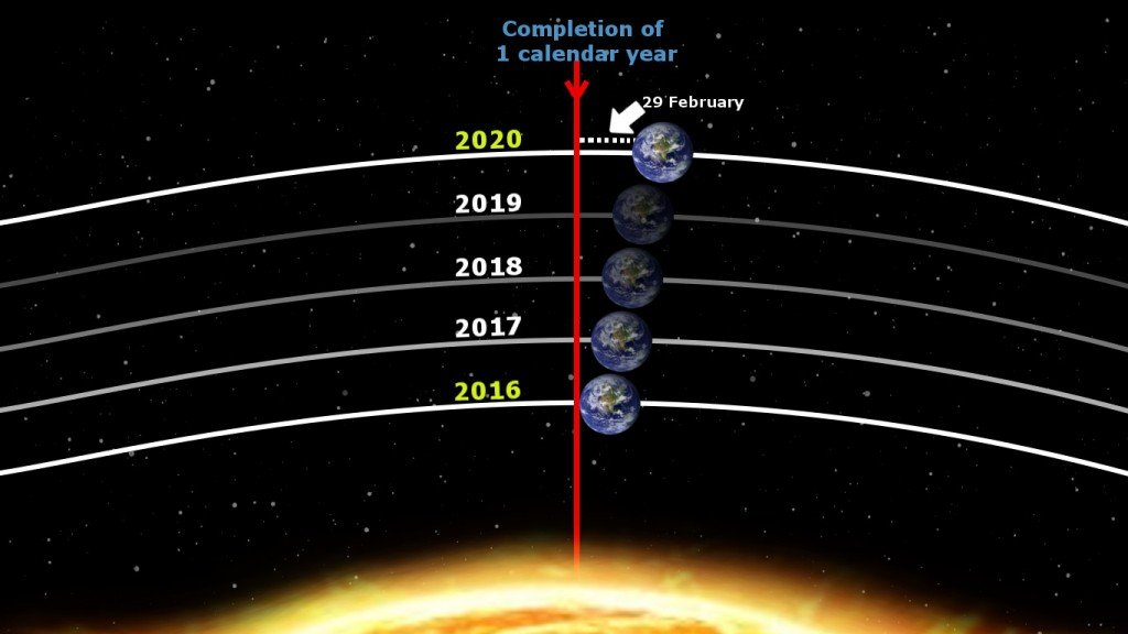 Leap year earth orbit sun calendar 29 february space year end