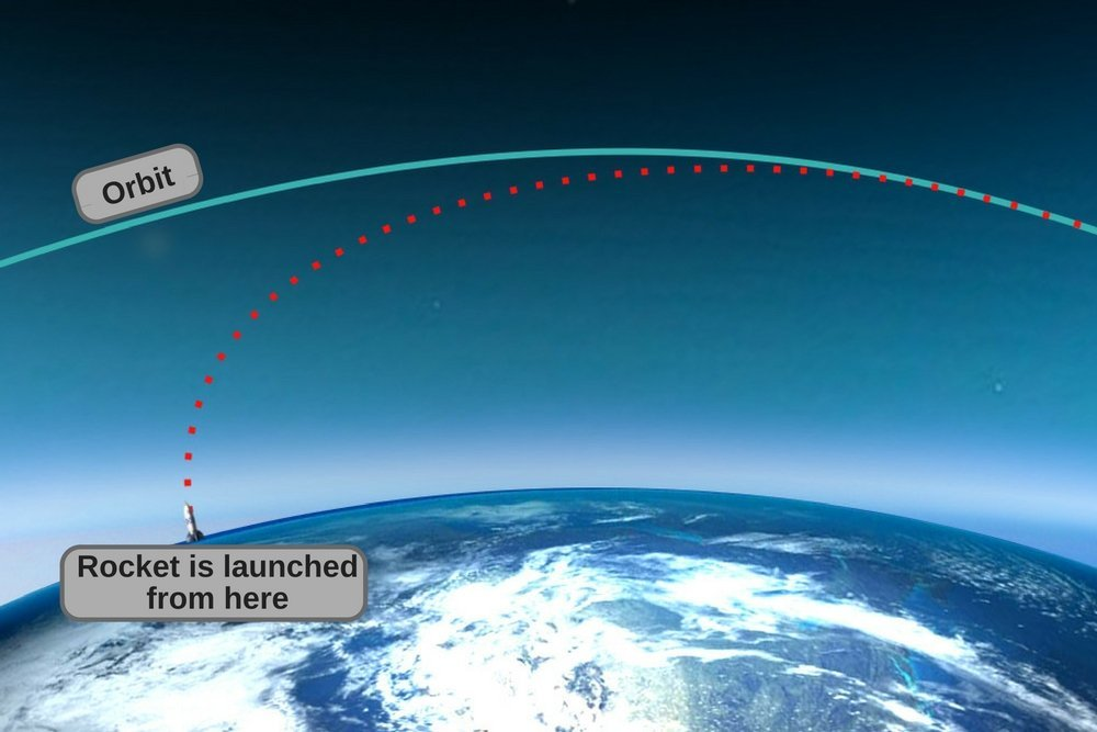 Rocket launch in space diagram