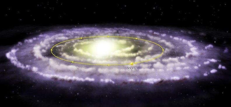 solar system's orbit