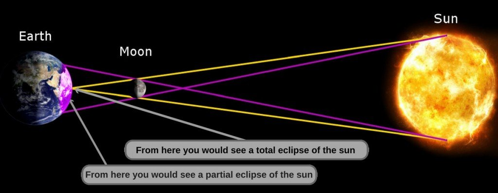 Eclipse Diagram Not To Scale