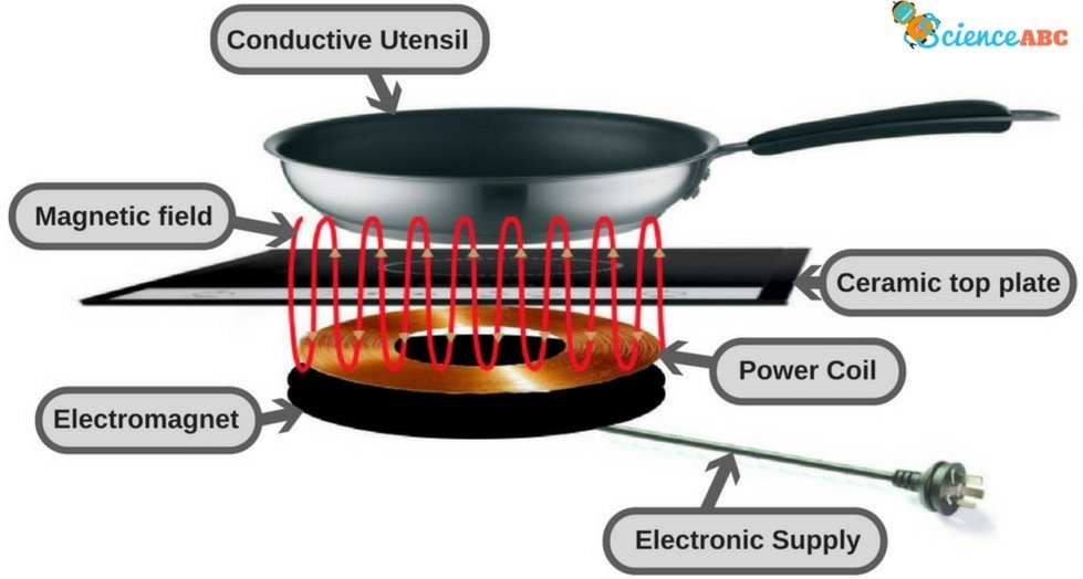 Induction Cooking Diagram