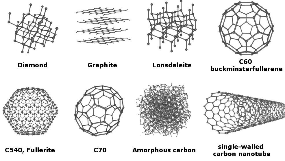 Eight allotropes of carbon