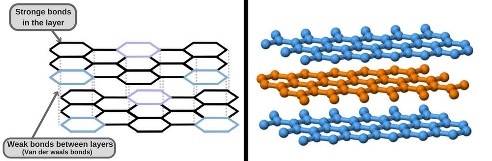graphite-structure