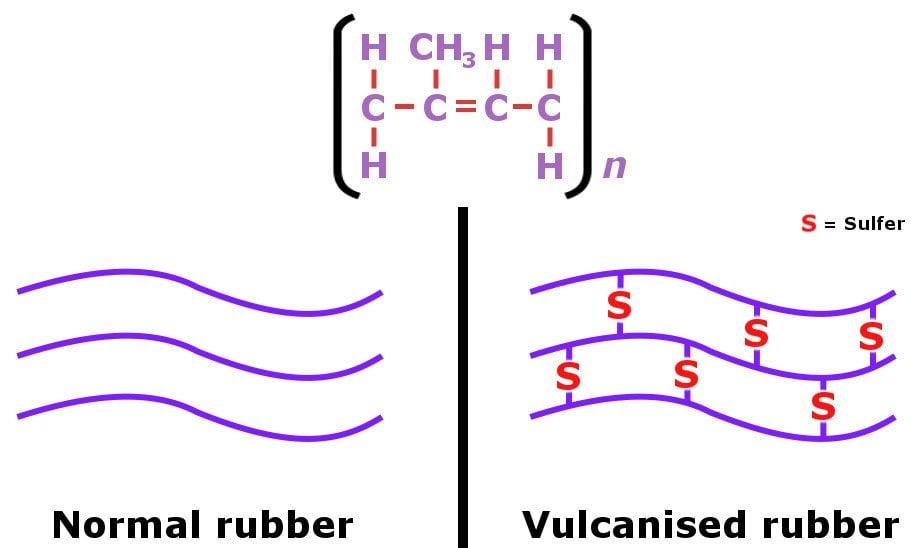 Rubber diagram