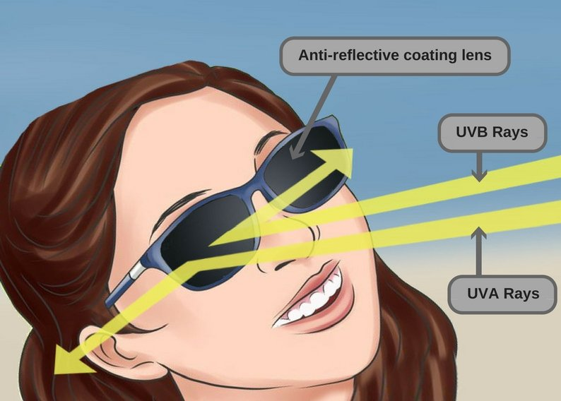 Blind People wear Sunglasses to protect their eyes from intense sunlight and other light sources