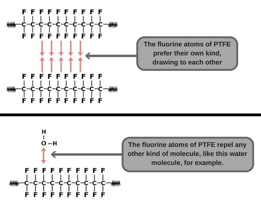 PTFE cohesive and adhesive forces