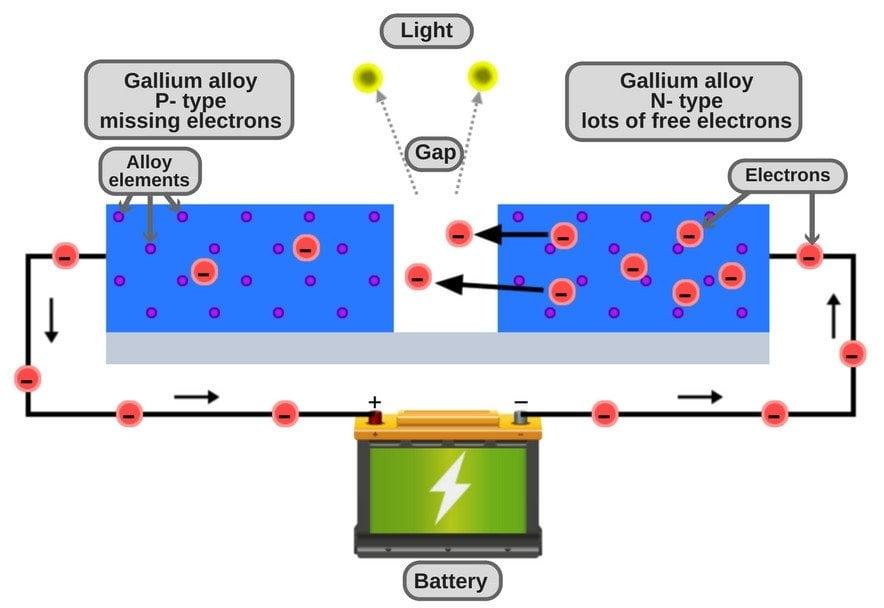 how an LED works
