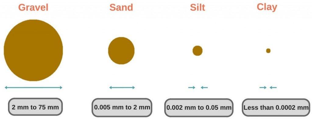 Soil shapes & types