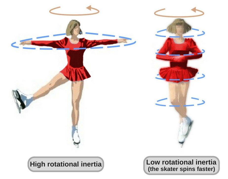 skater moment of inertia