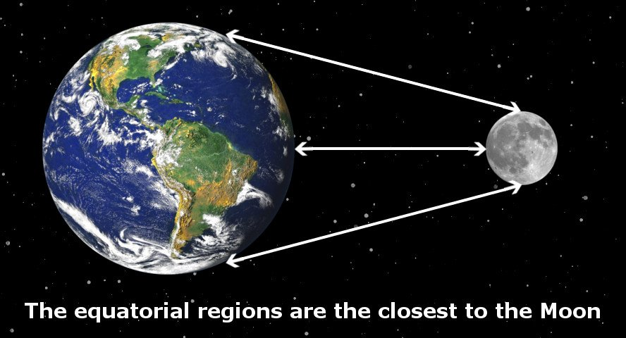 Equatorial region are to moon