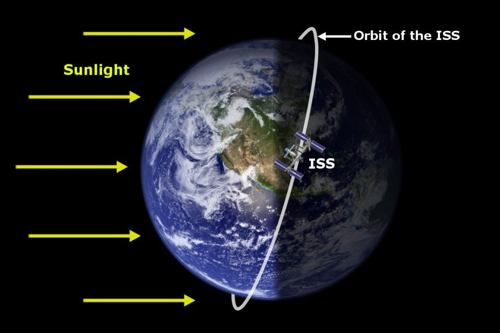 , Why Do Satellites' Orbits Look Like A Sinusoidal Wave On The World Map?, Science ABC, Science ABC