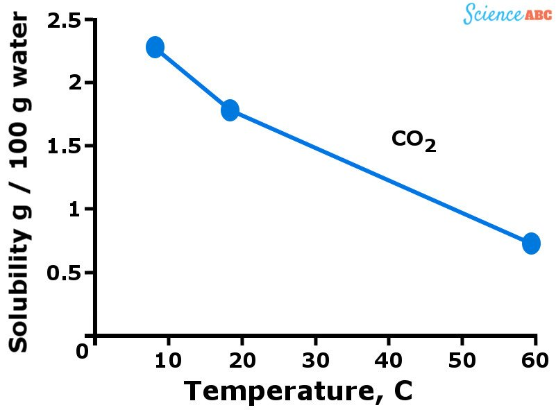 Solubility of Gases vs Temperature co2