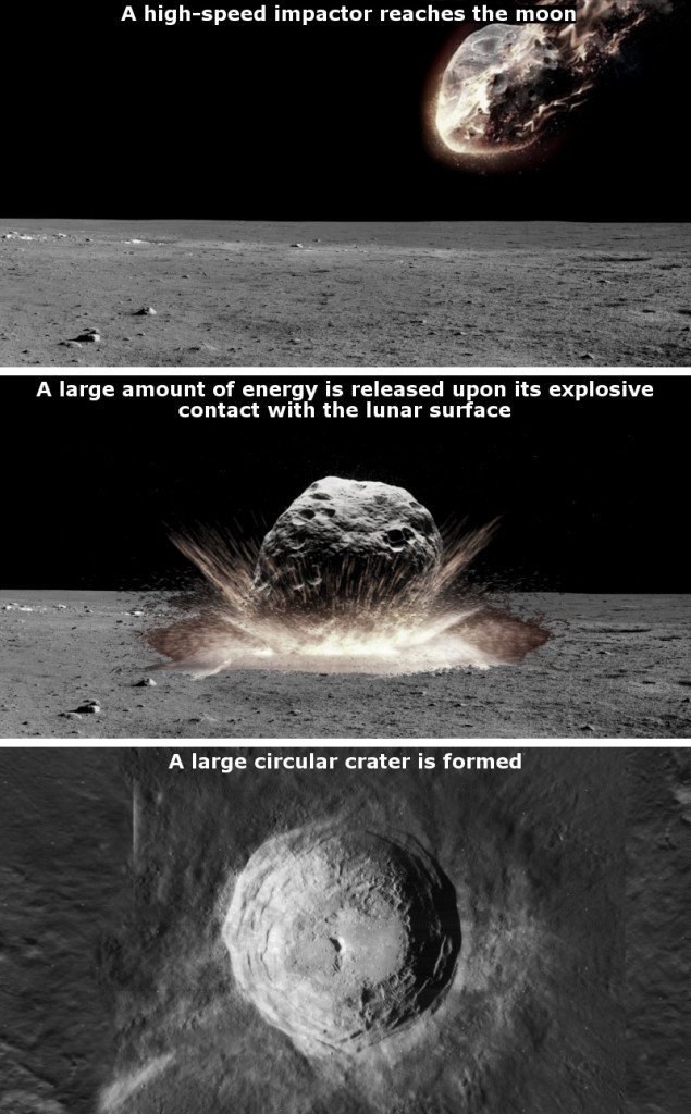 , Why Are Impact Craters On The Moon Round And Not Some Other Shape?, Science ABC, Science ABC