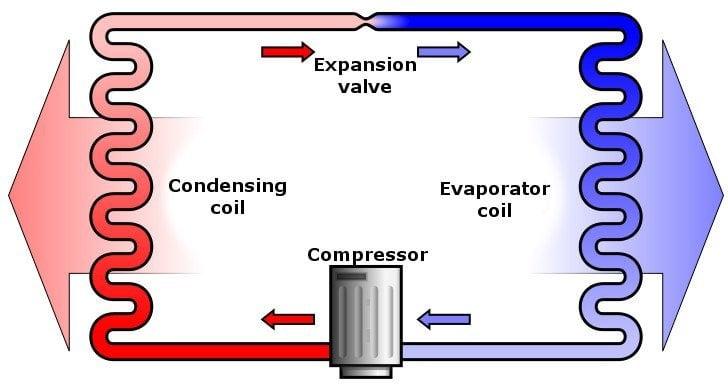 Heatpump 1) condensing coil, 2) expansion valve, 3) evaporator coil, 4) compressor__