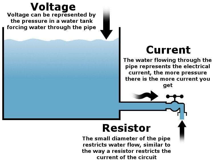 tank voltage faucet current