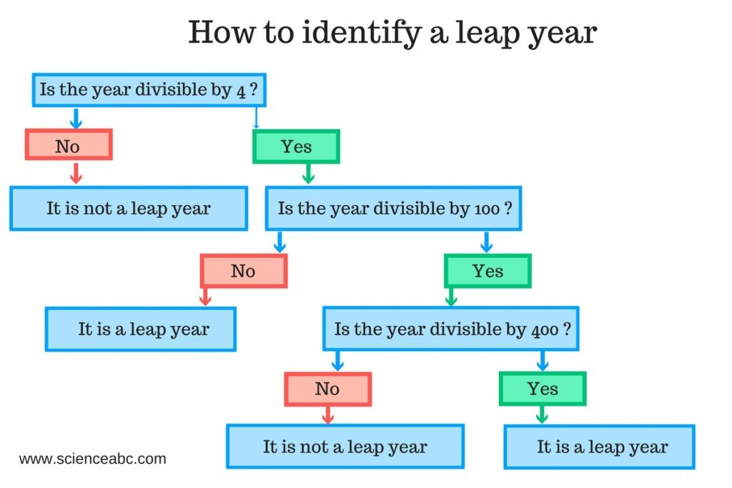 identifying a leap year flowchart
