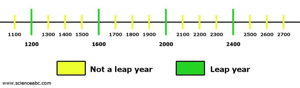 why centuries are not leap years