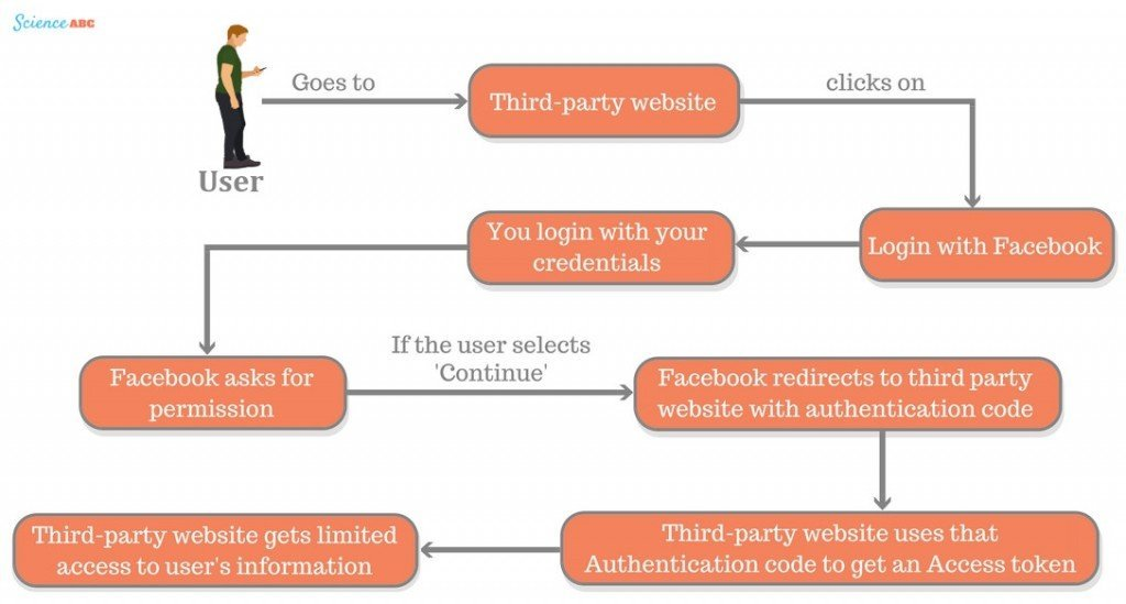 Third-party website You login with your credentials Login with Facebook redirects to third party website with authentication code TPW uses that Authentication code to get an Access token