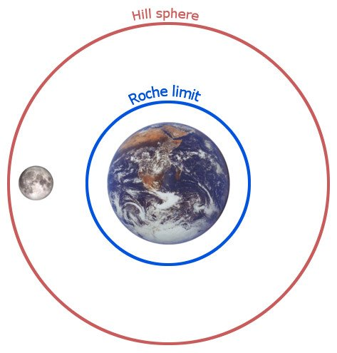 earth hill sphere