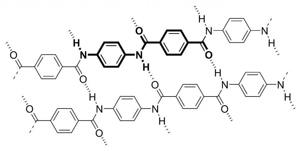 Molecular structure of Kevlar
