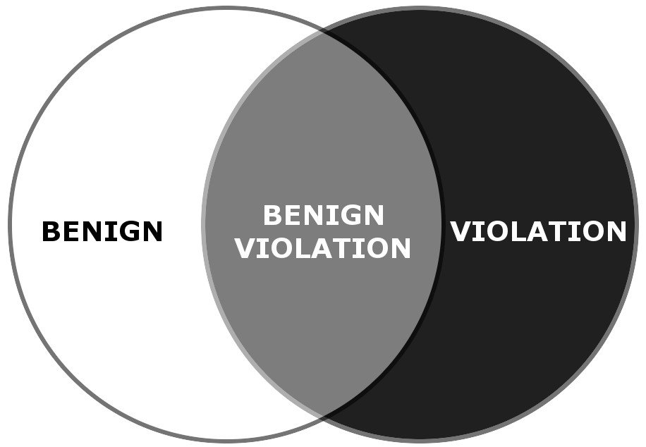 Benign violation theory
